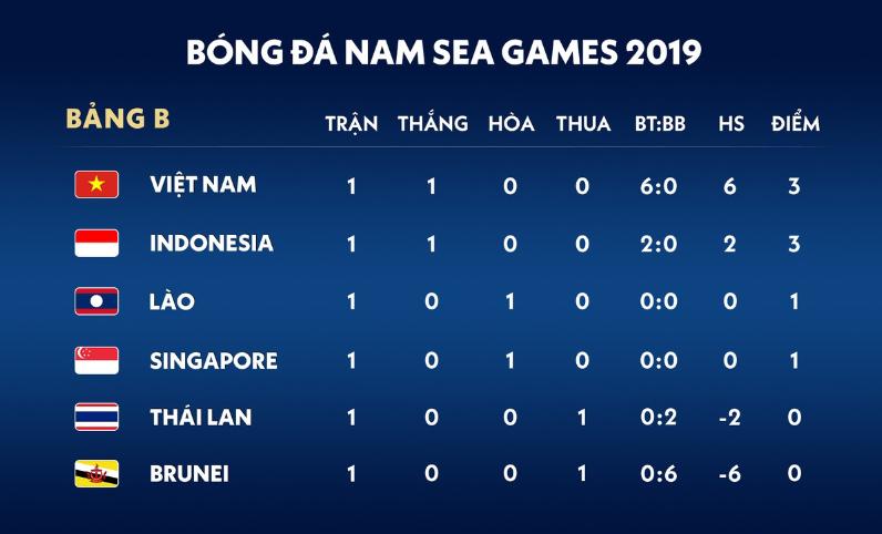 U22 Việt Nam 6-0 U22 Brunei Khởi đầu đẹp cho mộng vàng SEA Games hình ảnh