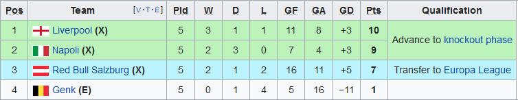Xep hang tai bang E Champions League 2019/20 sau 5 luot tran