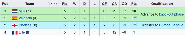 Xep hang tai bang H Champions League 2019/20 sau 5 luot tran