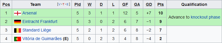Xep hang tai bang F Europa League 2019/20 sau 5 luot tran