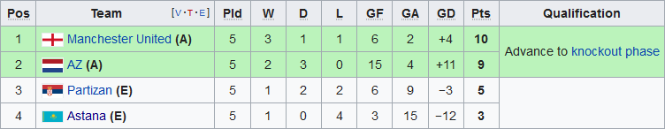 Xep hang tai bang L Europa League 2019/20 sau 5 luot tran