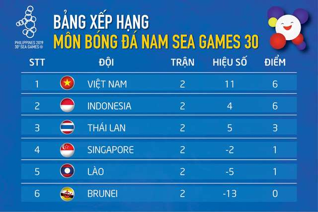 Xep hang tai bang B SEA Games 2019