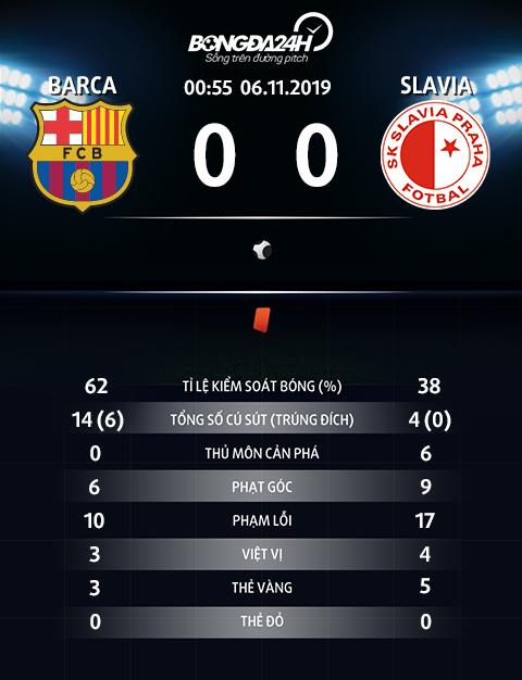 Thong so tran dau Barca 0-0 Slavia