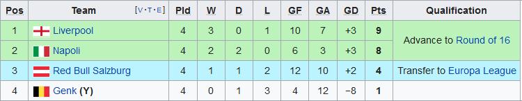 Xep hang tai bang E Champions League 2019/20 sau 4 luot tran