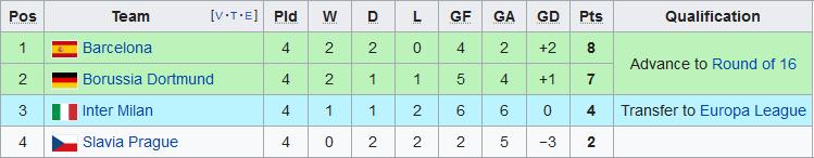 Xep hang tai bang F Champions League 2019/20 sau 4 luot tran