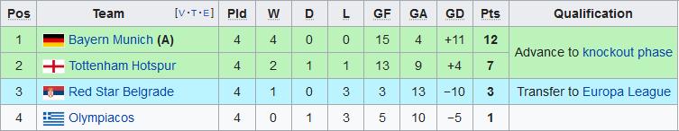 Xep hang tai bang B Champions League 2019/20 sau 4 luot tran