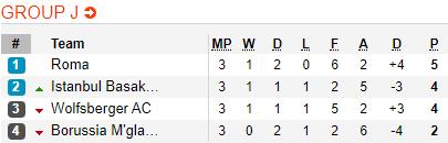 Nhận định Gladbach vs Roma 3h00 ngày 811 Europa League 201920 hình ảnh