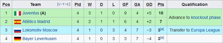 Xep hang tai bang D Champions League 2019/20 sau 4 luot tran