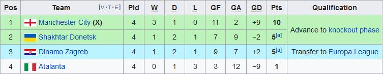 Xep hang tai bang C Champions League 2019/20 sau 4 luot tran