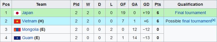 Kết quả BXH vòng loại U19 châu Á 2020 sau lượt trận đầu tiên hình ảnh