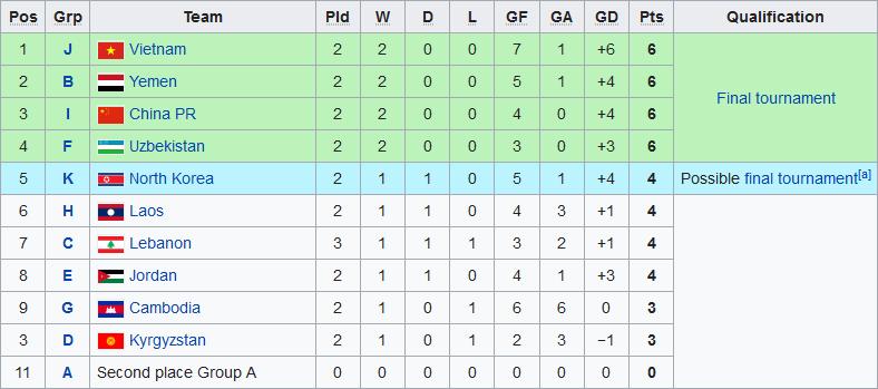 Cập nhật BXH vòng loại U19 châu Á 2020 U19 Việt Nam vẫn đang chiếm ưu thế lớn hình ảnh gốc 2