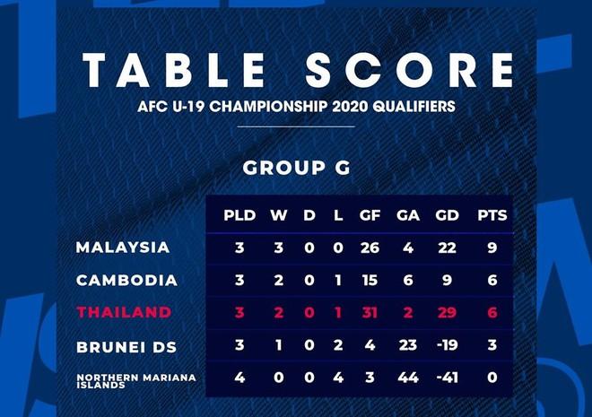 Link xem trực tiếp U19 Campuchia vs U19 Brunei VL U19 châu Á hình ảnh