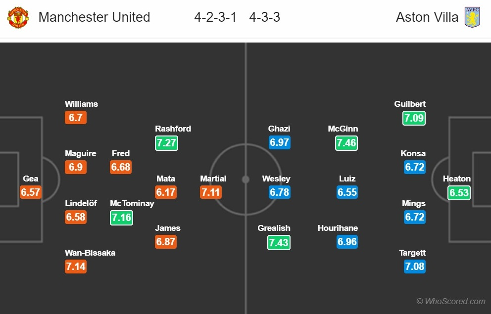 Nhận định MU vs Aston Villa (23h30 ngày 112) Thon thót với Quỷ hình ảnh