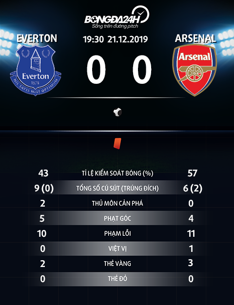 Thong so tran dau Everton 0-0 Arsenal