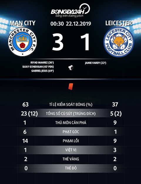 Thong so tran dau Man City 3-1 Leicester