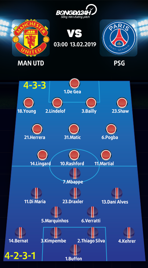 Doi hinh du kien Man Utd vs PSG