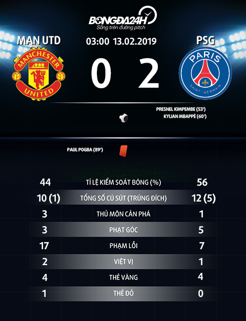 Thong so tran dau MU 0-2 PSG