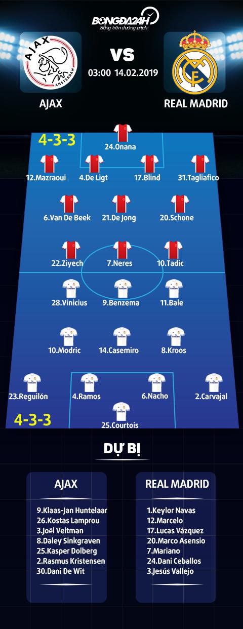Trực tiếp Ajax vs Real Madrid tường thuật cúp C1 Châu Âu đêm nay hình ảnh
