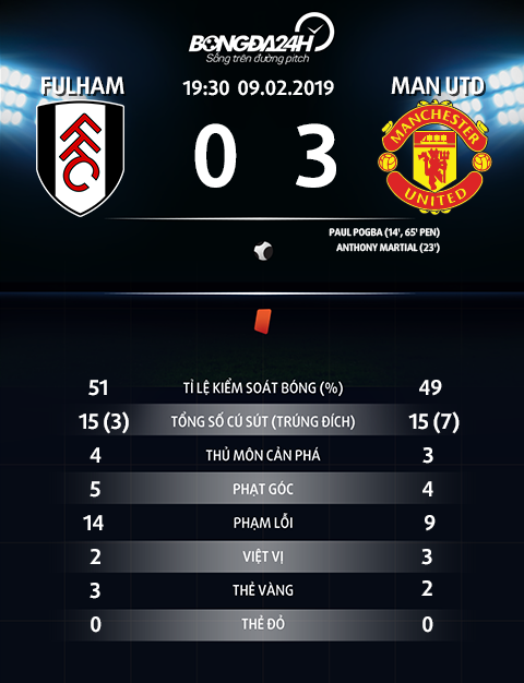 Thong so tran dau Fulham 0-3 MU