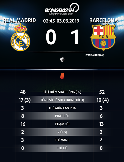 Thong so tran dau Real Madrid 0-1 Barca