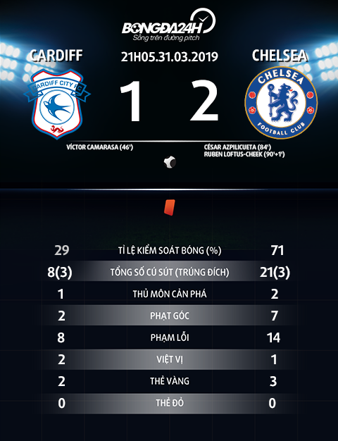 Thong so tran dau Cardiff vs Chelsea