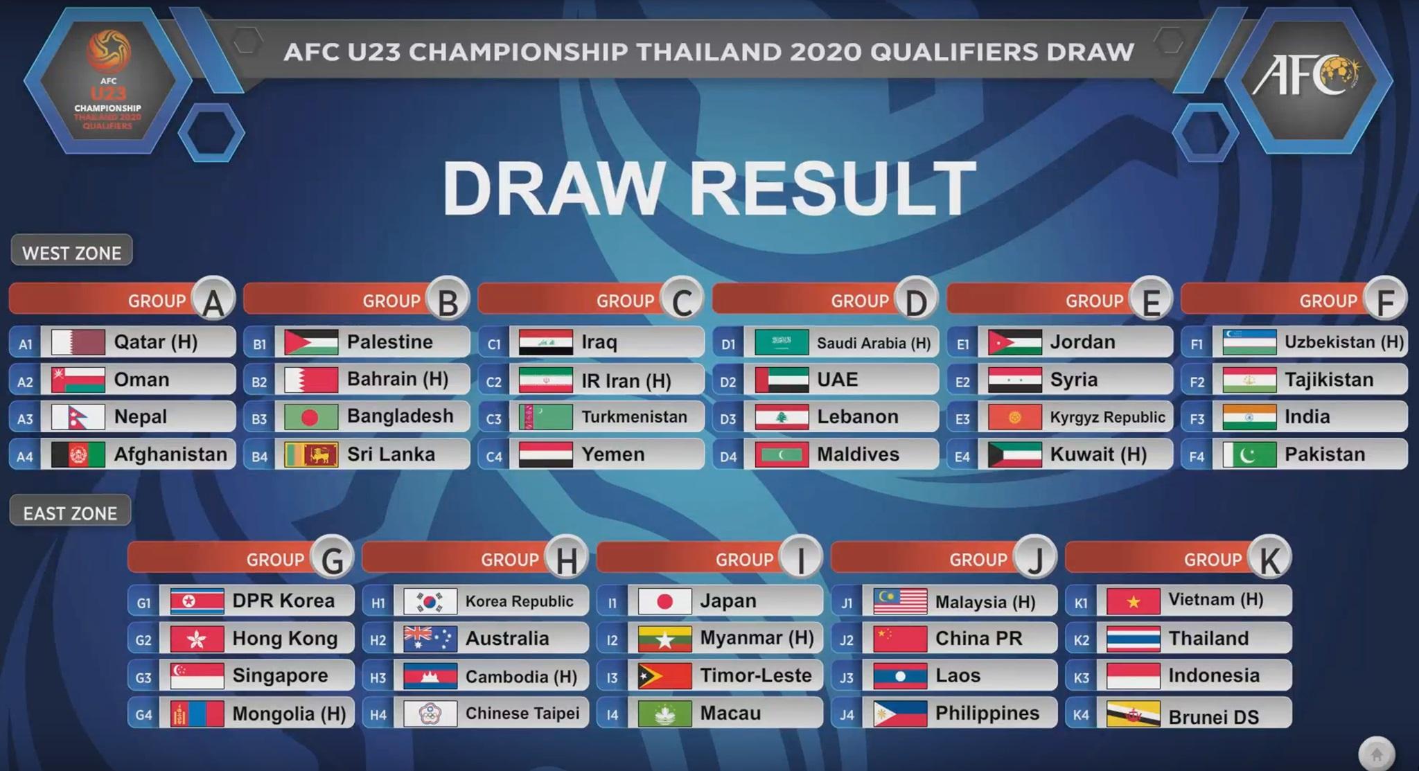 Bảng xếp hạng vòng loại U23 châu Á 2020 BXH U23 Việt Nam AFC U-23 hình ảnh