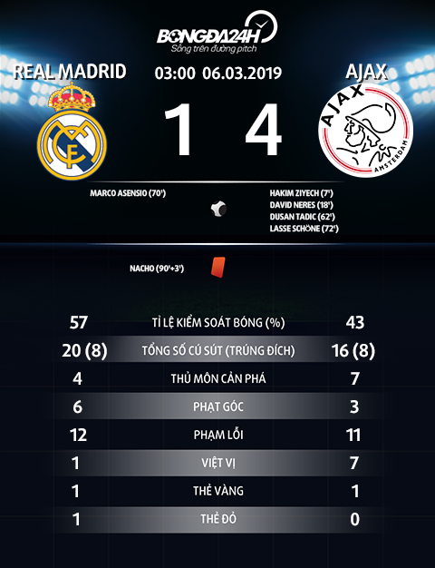 Thong so tran dau Real Madrid 1-4 Ajax