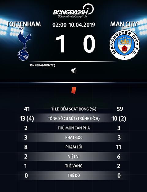 Thong so tran dau Tottenham 1-0 Man City