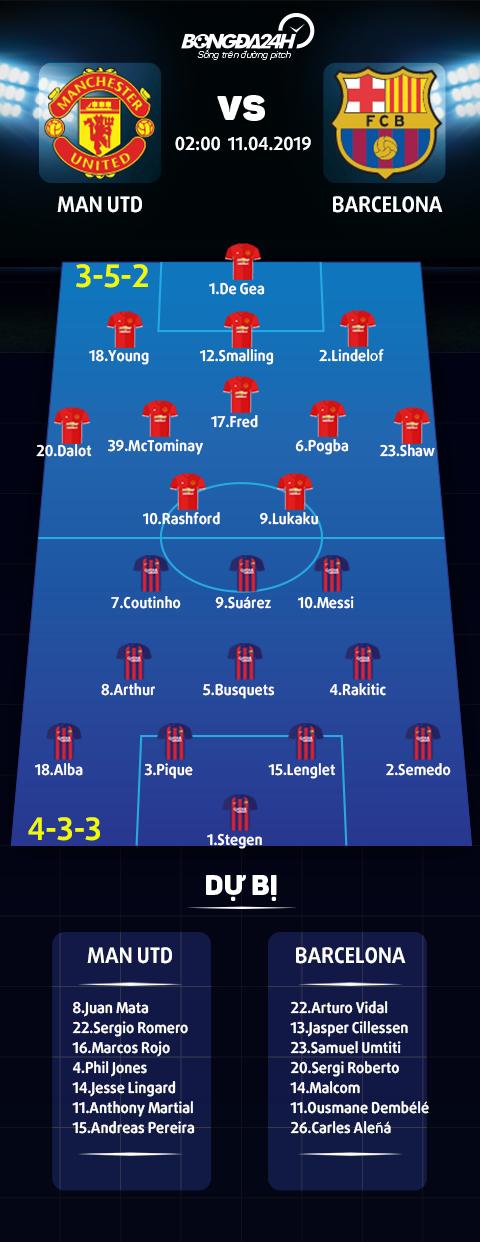 Trực tiếp MU vs Barca tường thuật Champions League 2019 đêm nay hình ảnh