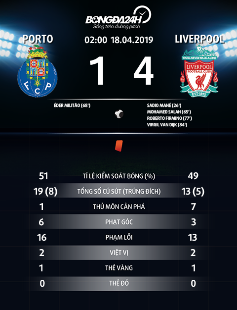 Thong so tran dau Porto 1-4 Liverpool