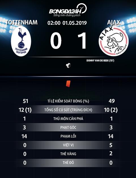 Thong so tran dau Tottenham 0-1 Ajax