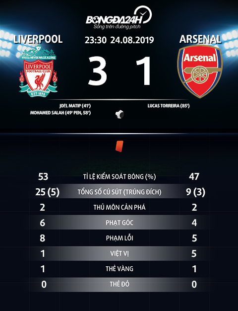 Thong so tran dau Liverpool 3-1 Arsenal