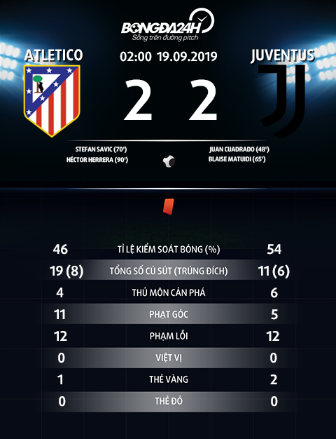 Thong so tran dau Atletico 2-2 Juventus