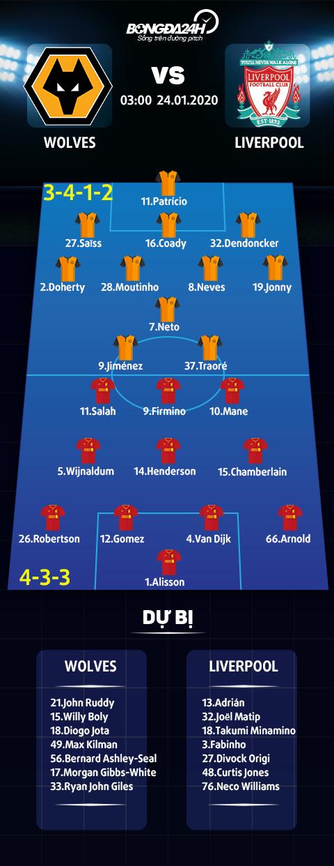 Doi hinh thi dau tran Wolves vs Liverpool