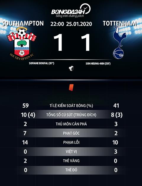 Thong so tran dau Southampton 1-1 Tottenham