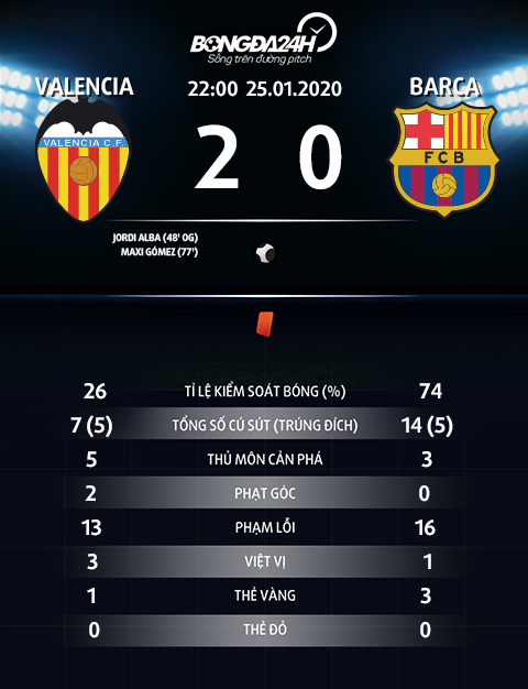 Thong so tran dau Valencia 2-0 Barca