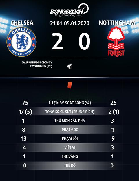 Thong so tran dau Chelsea 2-0 Nottingham