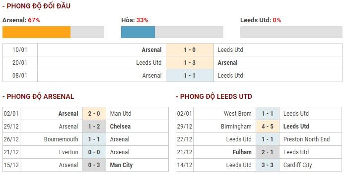 Nhận định Arsenal vs Leeds (02h56 ngày 071) Tiếp đà hưng phấn hình ảnh