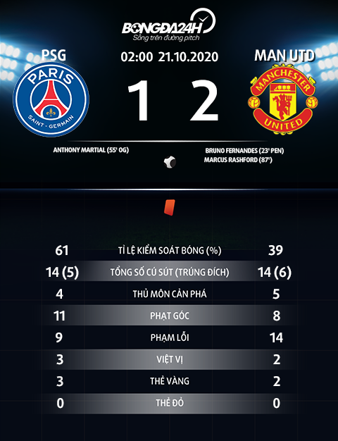 Thong so tran dau PSG 1-2 MU
