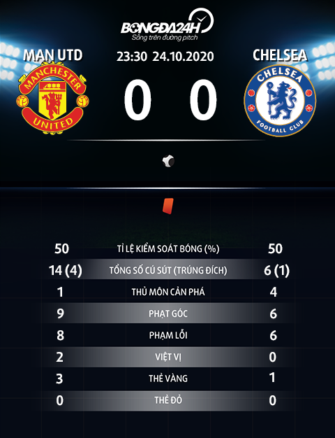 Thong so tran dau MU 0-0 Chelsea