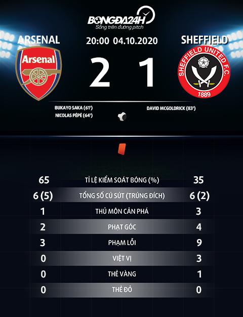 Thong so tran dau Arsenal 2-1 Sheffield
