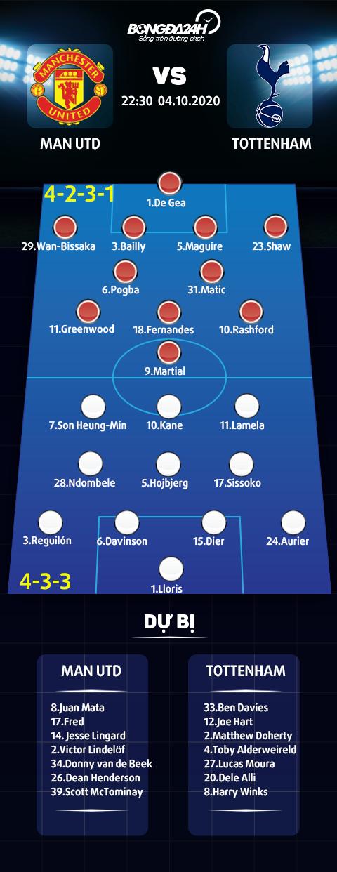 Doi hinh thi dau tran MU vs Tottenham