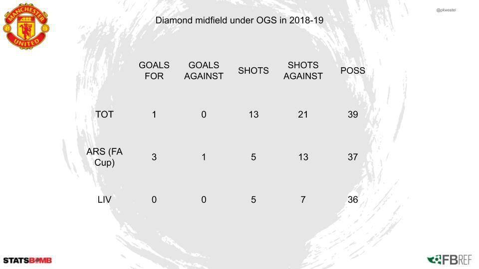 Sơ đồ kim cương của Man Utd trong trận thắng RB Leipzig (P1) hình ảnh gốc 2