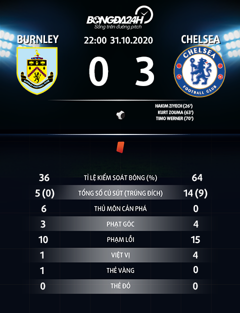 Thong so tran dau Burnley 0-3 Chelsea