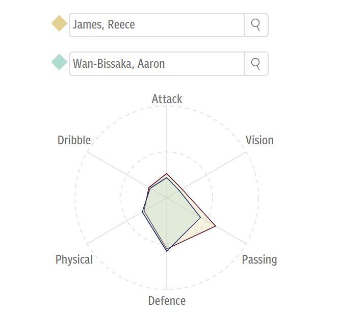 Reece James Aaron Wan-Bissaka
