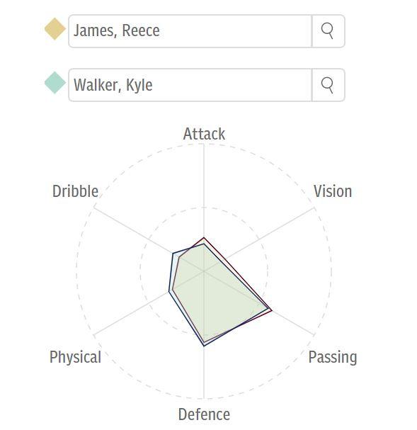 Reece James Kyle Walker