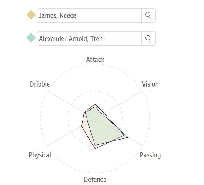 Reece James Trent Alexander-Arnold