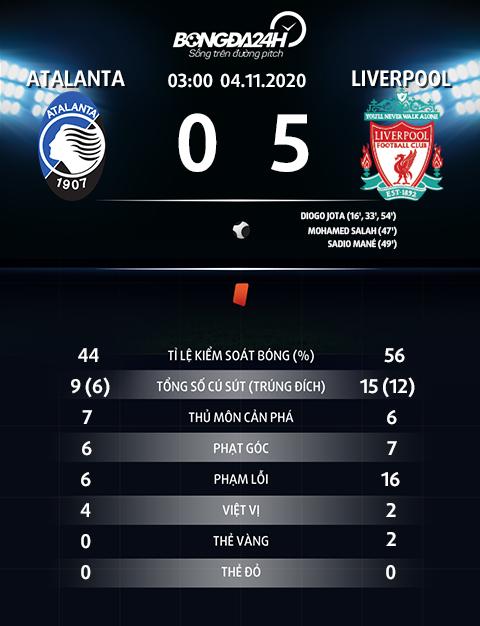 Thong so tran dau Atalanta 0-5 Liverpool