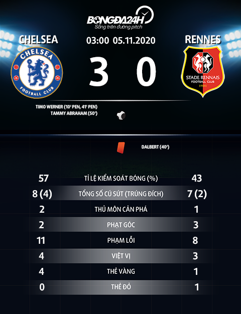 Thong so tran dau Chelsea 3-0 Rennes