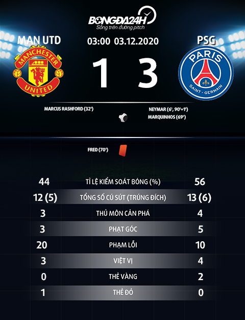 Thong so tran dau MU 1-3 PSG